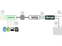 Triển khai ứng dụng Django trên Ubuntu 16.04 với uWSGI and Nginx