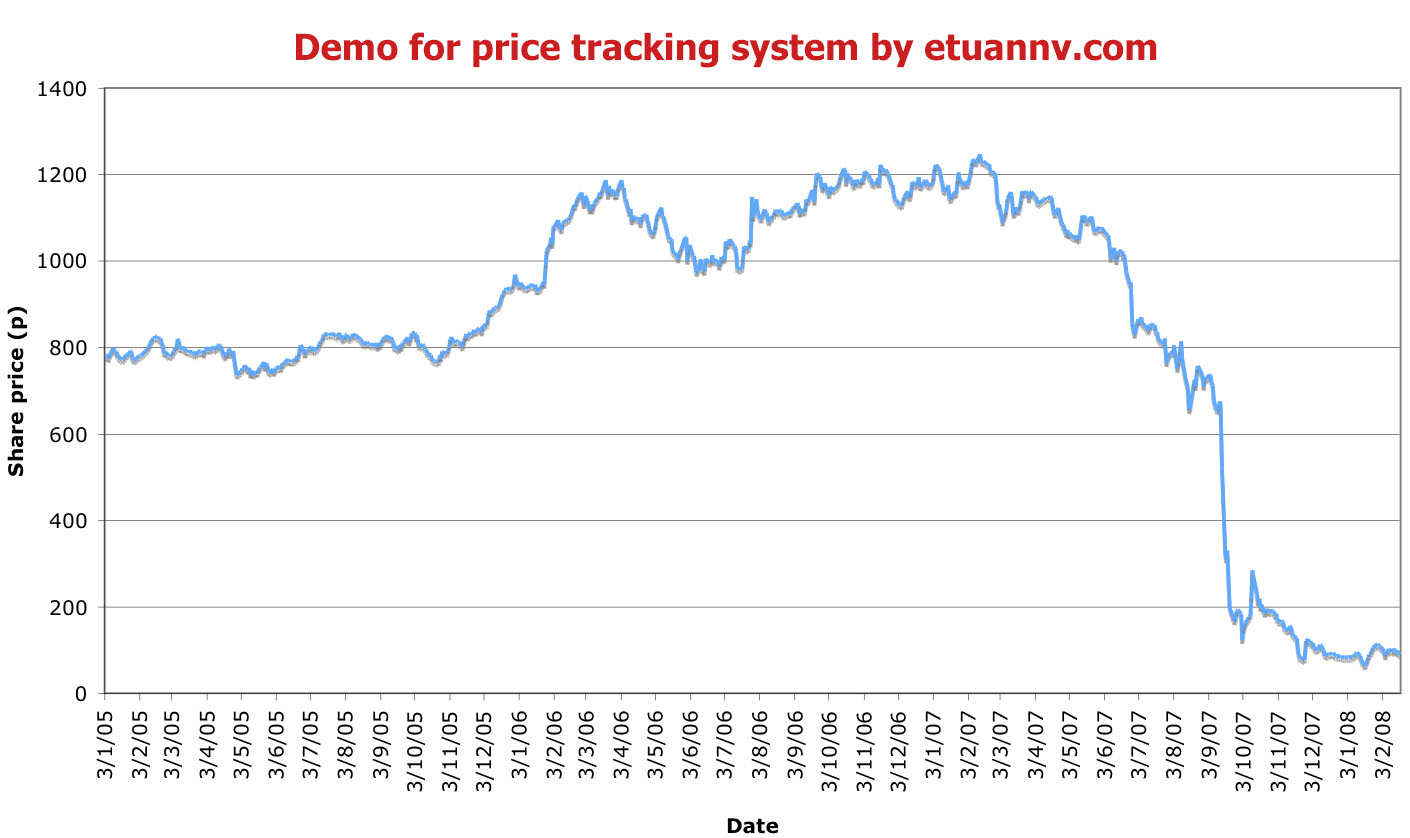 Price tracking system demo